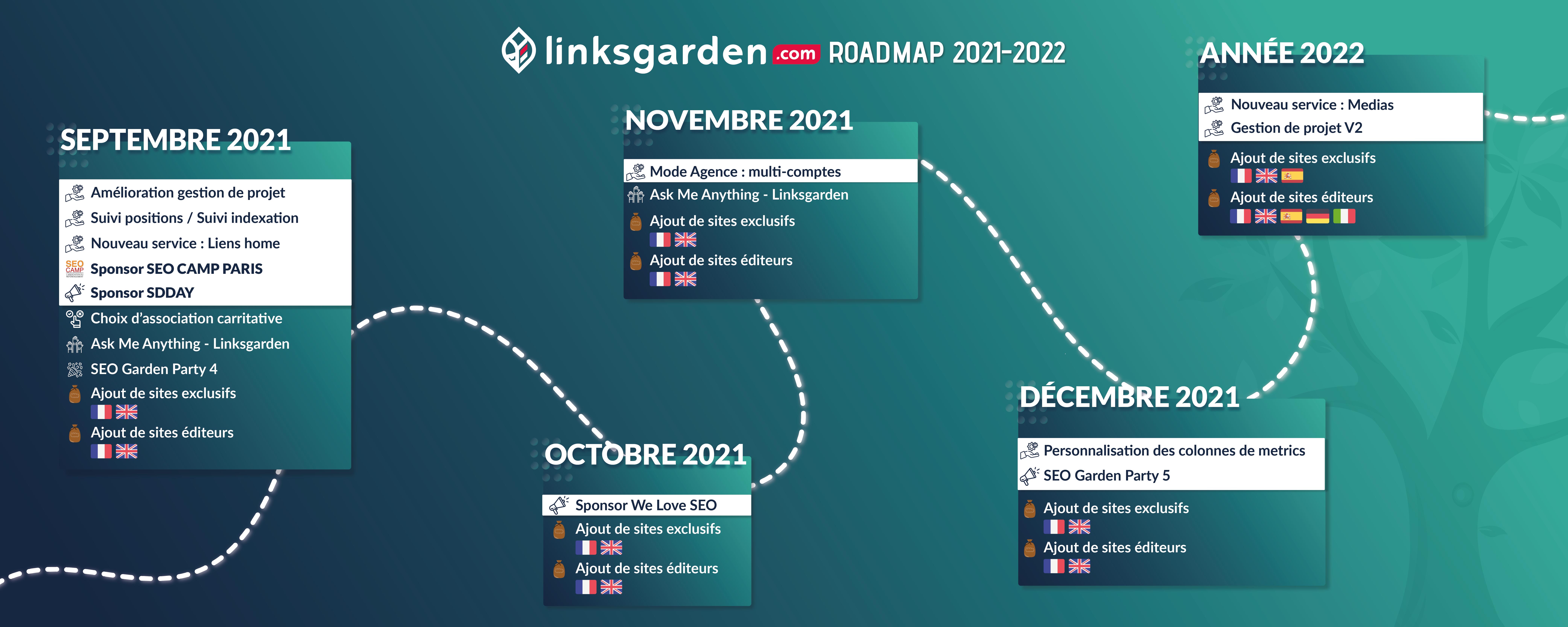 Roadmap Linksgarden 2021-2022